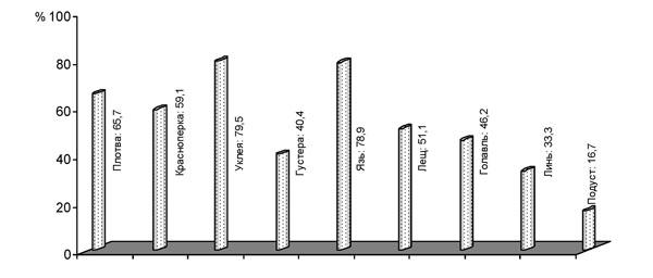 Показатели зараженности (экстенсивность инвазии) карповых рыб метацеркариями описторхид на водоемах бассейна Верхнего Дона