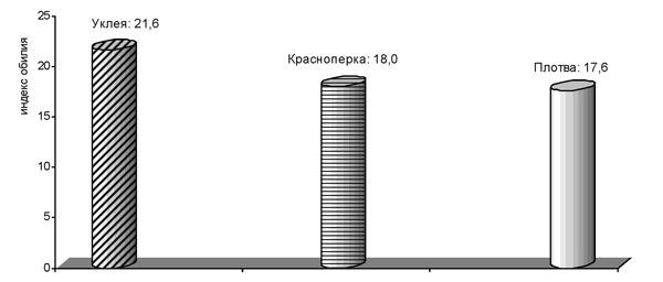 Показатели относительных величин индексов обилия метацеркарий описторхид у фоновых видов карповых рыб (водоемы Воронежской области)