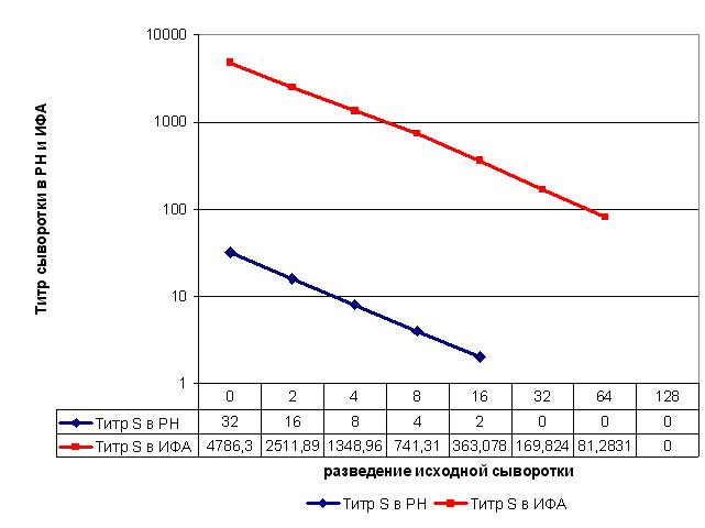 Результаты исследования анти-ГВК-1 сыворотки в РН и ИФА