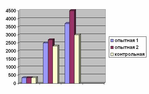 Диаграмма №1. Набор веса щенками опытных и контрольной групп, в зависимости от способа введения витамина В12 (Граммы)