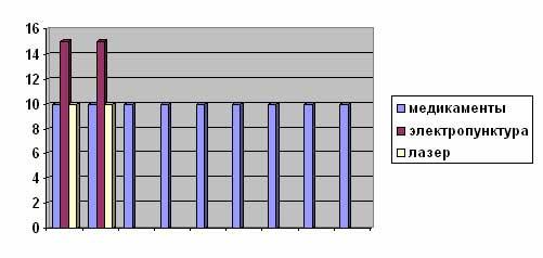 Диаграмма № 2. Сравнение затрат времени при лечении мастита у собак. (минут в день)