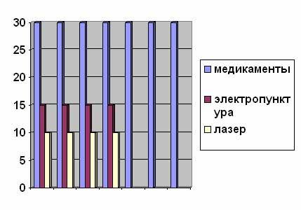 Диаграмма№ 3. Сравнение затрат времени при лечении ожогов у собак. (минут в день)