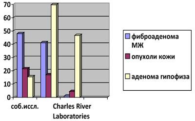 Наиболее распространенные спонтанные неоплазии крыс